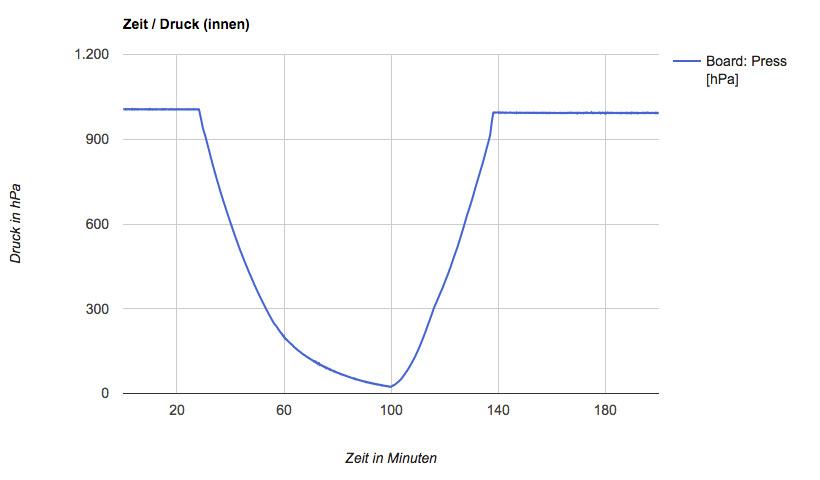 Zeit-Druckkurve Datenlogger