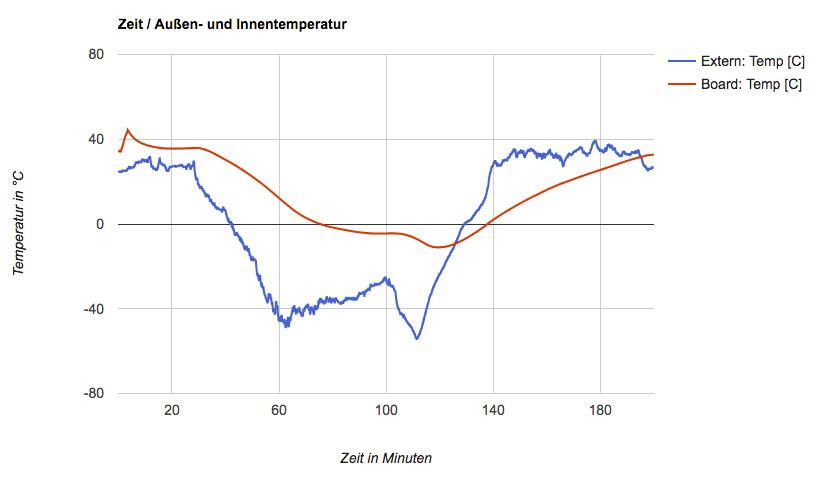 Zeit-Temperaturkurve Datenlogger